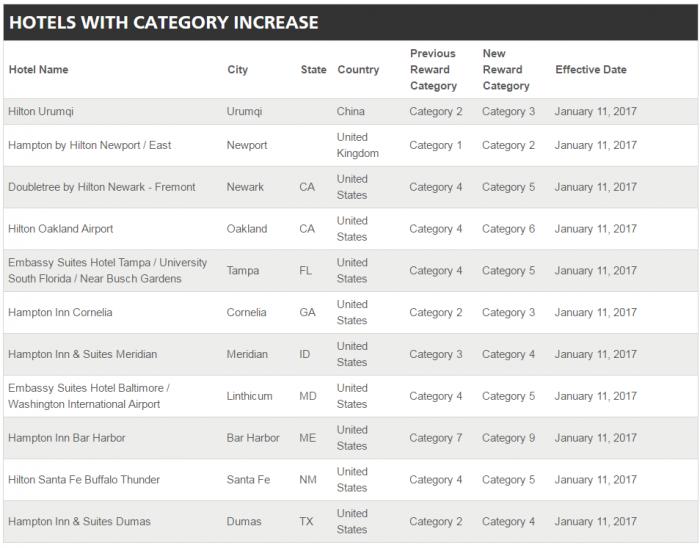 Hilton Reward Category 1 Hotels Newatvs Info