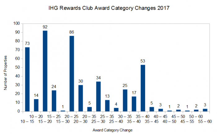 IHG Rewards Club Award Category Changes January 15 2017 UP
