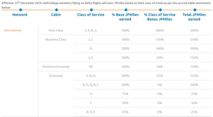jetairways-jetprivilege-delta-skymiles-partnership-chart
