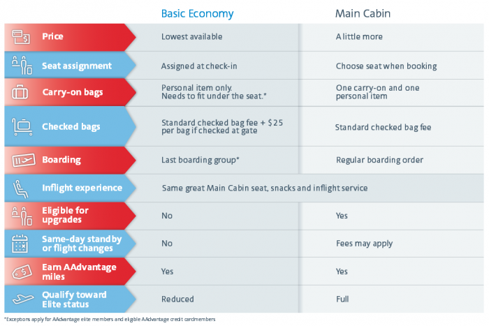American Airlines Basic Economy Chart
