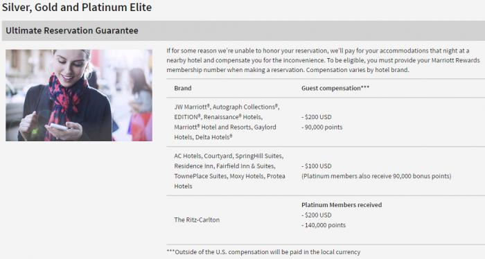 Marriott Rewards Elite Benefits Guarantee Ultimate Reservation Guarantee