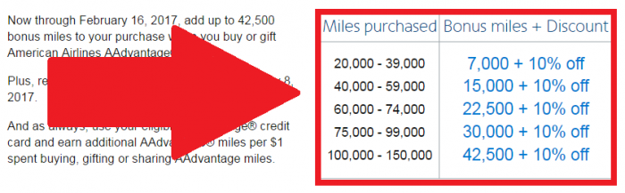 American Airlines AAdvantage Buy Miles Campaign February 2017 Table U