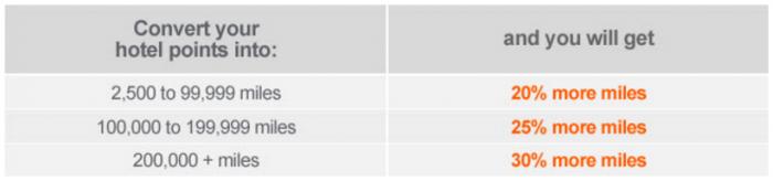 Air Canada Aeroplan March 2017 Conversion Bonus Table