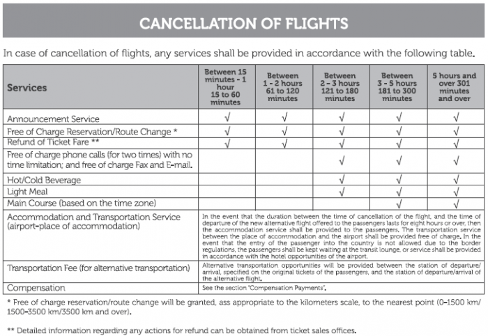 Turkish Airlines Passenger Rights Page 3 1