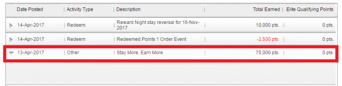 IHG Rewards CLub Spring 2017 Accelerate Dashboard Not Updating Hurdle