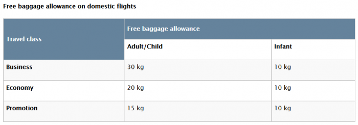 Turkish Airlines Checked Luggage Allowance Changes Effective May 1 2017 Domestic