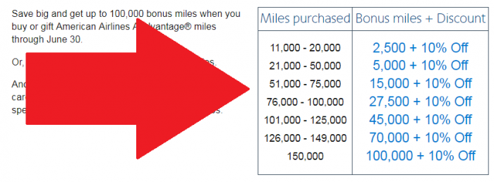 American Airlines Buy & Gift AAdvantage Miles June 2017 Campaign Bonus