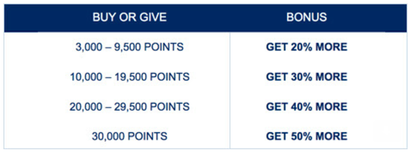 JetBlue TruBlue Buy Points June Campaign Table