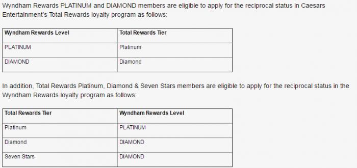 Wyndham Rewards - Caesars Entertainment Total Rewards Match Chart