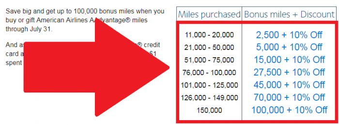 American Airlines Buy & Gift AAdvantage Miles July 2017 Campaign Table