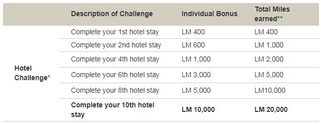 Avianca LifeMiles Hotel Tour 20,000 Bonus Table