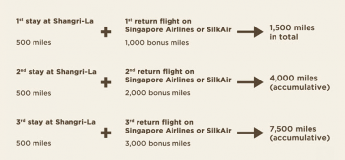 Singapore Airlines Shangri-La Infinite Journeys Promotion Bonus Table