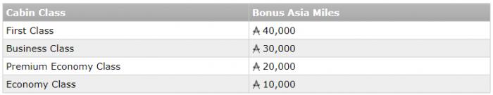 Cathay Pacific Asia Miles North Americas - Hong Kong Bonus Miles Offer Fall 2017 Bonus Table
