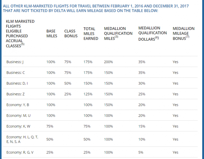 Delta Changes KLM Pre 2