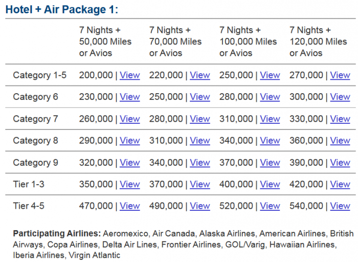 Travel Package Conversion