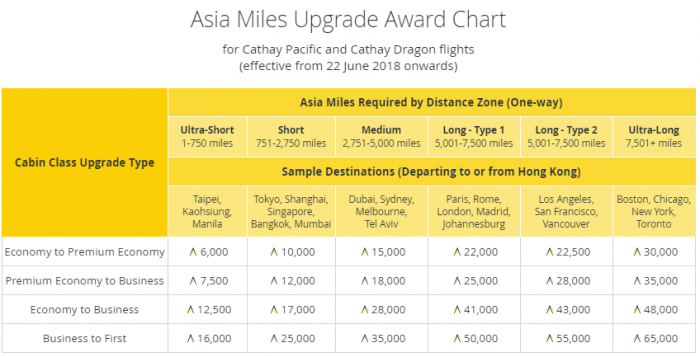 Cathay pacific asia miles earnings award charts changes june 22