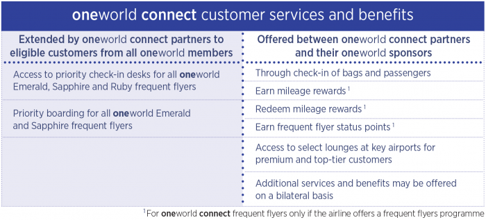 Oneworld Connect Benefit Matrix