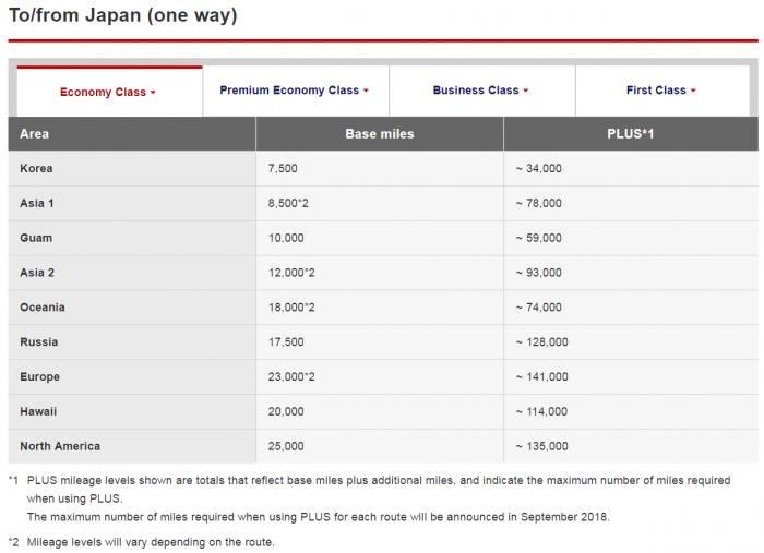 Japan airlines jal mileage bank award chart changes november 20