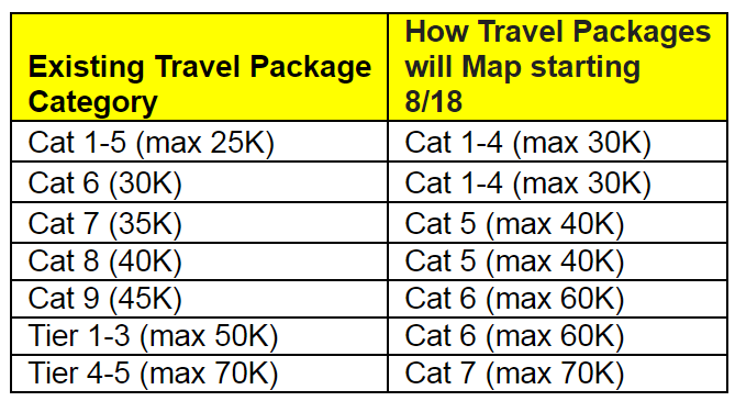Marriott Rewards Travel Package Conversion Chart