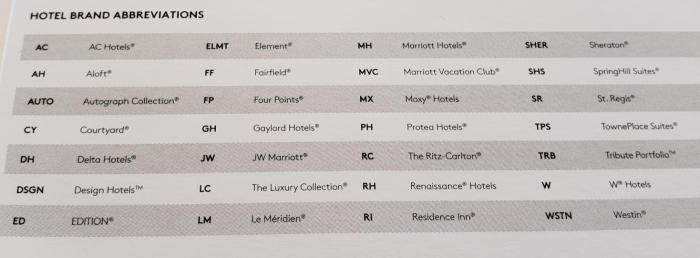 Marriott Rewards & SPG Loyalty Program Elite Benefits Pocket Guide Hotel Brand Abbreviations