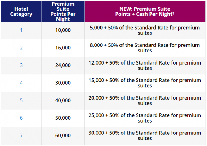 World Of Hyatt Changes Points + Cash Premium Suite