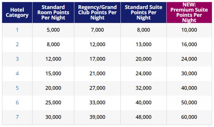 World Of Hyatt Changes Premium Suite