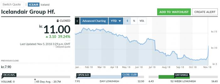Icelandair Stock Quote