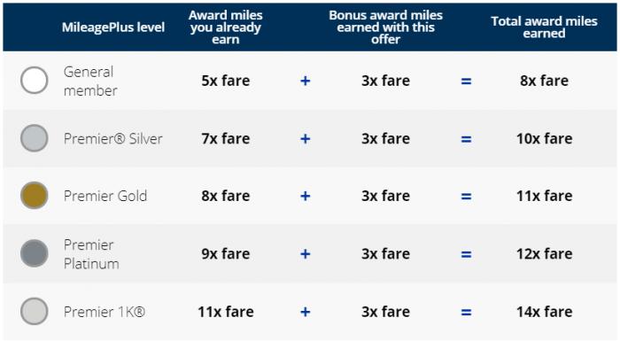 United Airlines MileagePlus Hong Kong Bonus Table