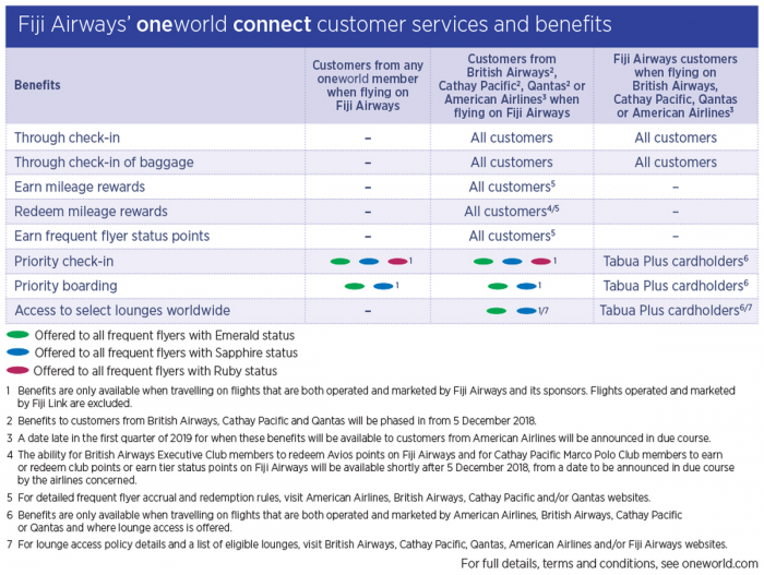 Oneworld Connect Benefits