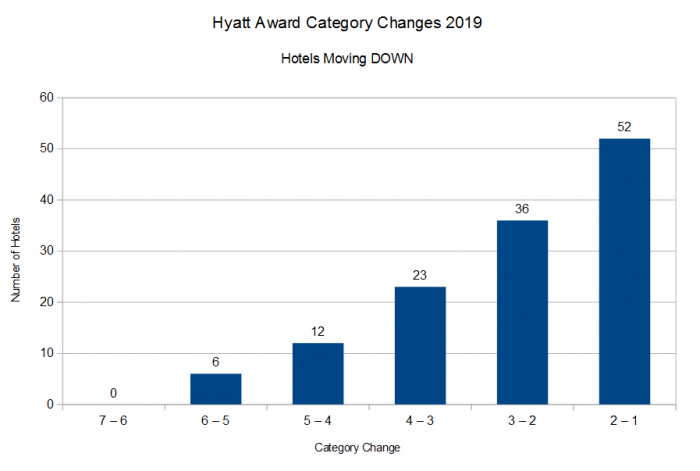 Hyatt Award Category Changes 2019 DOWN