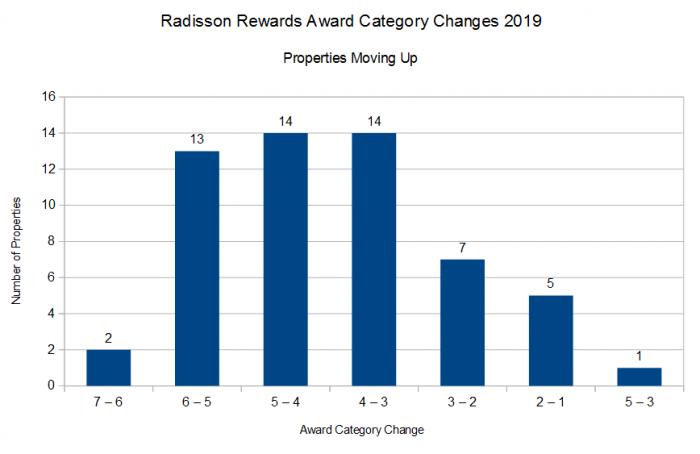 Radisson Rewards 2019 Award Category Changes Down