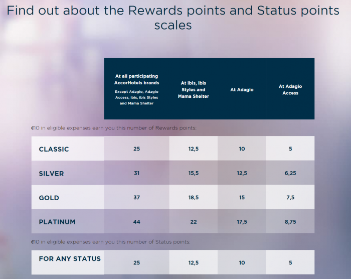 Le CLub AccorHotels Status Points