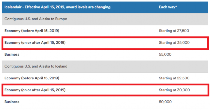 Alaska Airlines Mileage Plan Icelandair Award Chart Changes April 15 2019