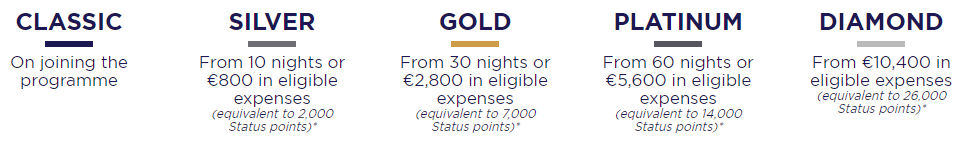 Accor ALL Status Levels