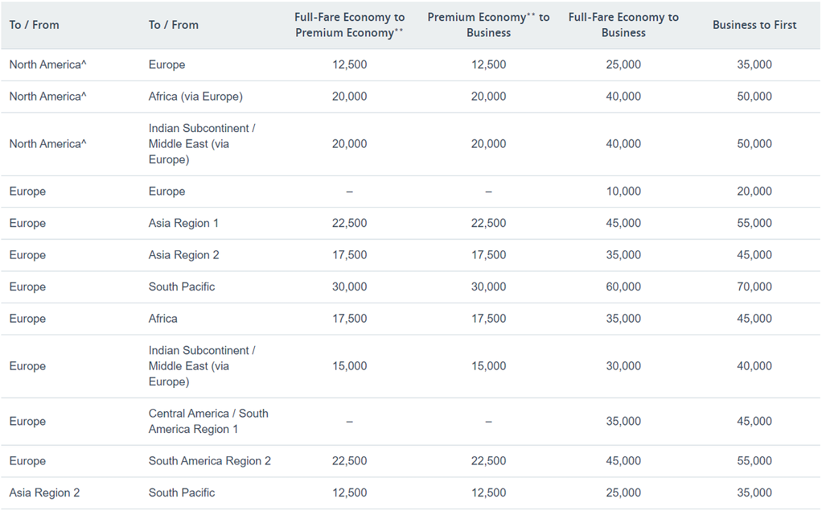 American Airlines AAdvantage Partner Upgrade Chart