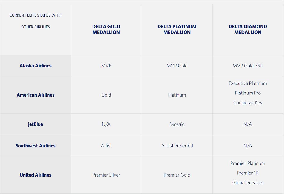 Delta Skymiles Elevated Status Match Through October 31 2020 Loyaltylobby